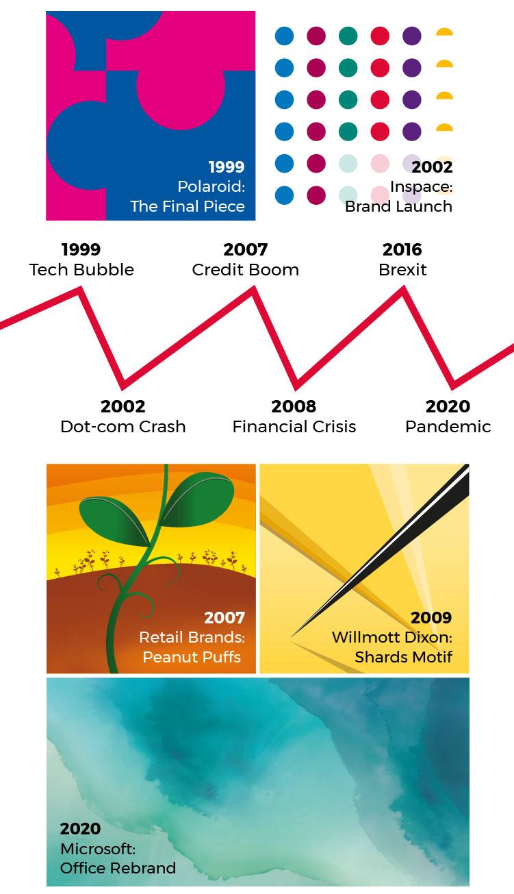 BTL creative Timeline